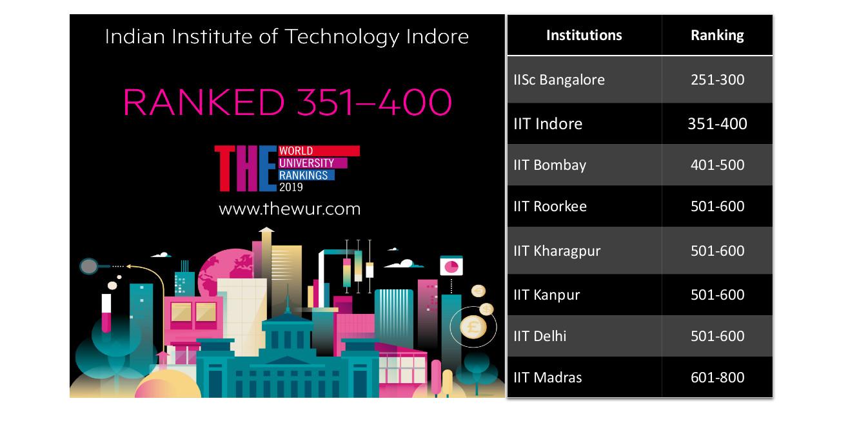 IIT Indore, भारतीय प्रौद्योगिकी