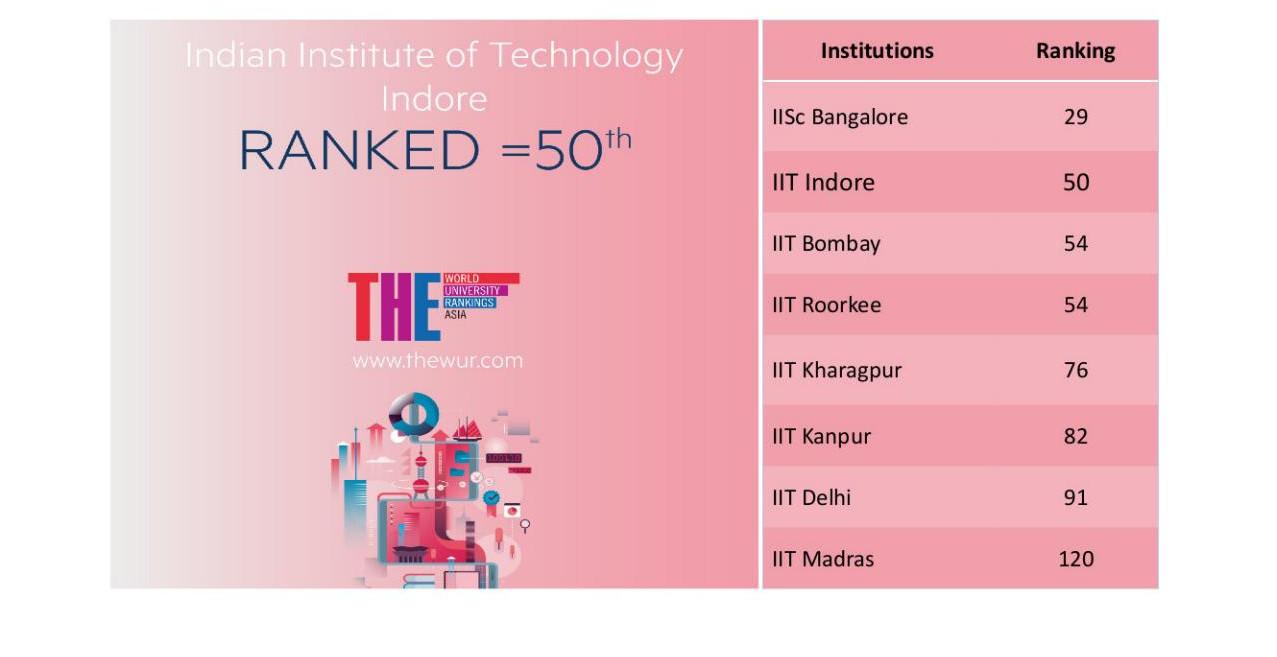 IIT Indore, भारतीय प्रौद्योगिकी संस्थान